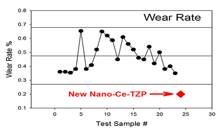 Wear Rate: Ce-TZP (New Nano-Composition)